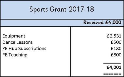Sports grant 2017.18 JPEG.jpg